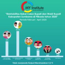 Rilis Survei Bakal Calon Bupati dan Wakil Bupati Sumbawa (Periode Februari-April 2020)